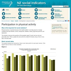 Participation in physical activity