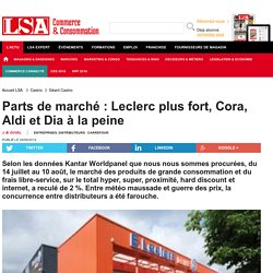 Parts de marché : Leclerc plus fort, Cora,...