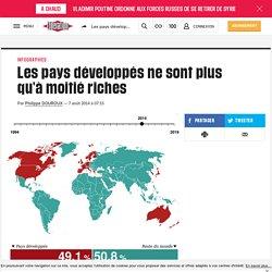 Les pays développés ne sont plus qu'à moitié riches