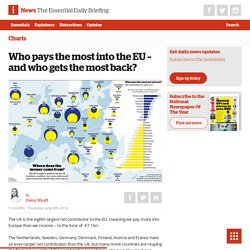 Who pays the most into the EU - and who gets the most back? - The i newspaper online iNews