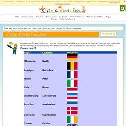 25 pays de l'Union Européenne Tête à modeler Ados