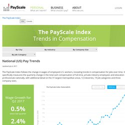 PayScale Index - National Compensation Trends for The United States