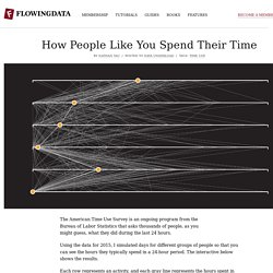 How People Like You Spend Their Time