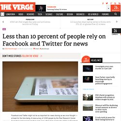 Less than 10 percent of people rely on Facebook and Twitter for news
