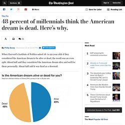 48 percent of millennials think the American dream is dead. Here's why.