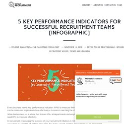5 Key Performance Indicators for Successful Recruitment Teams [with Infographic]