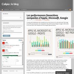 Les performances financières comparées d'Apple, Microsoft, Google