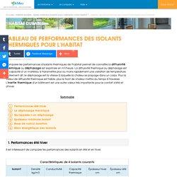 Comparer les performances d'isolants thermiques de l'habitat