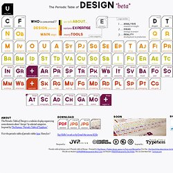 The Periodic Table of Design / La table periodique du Design *beta*
