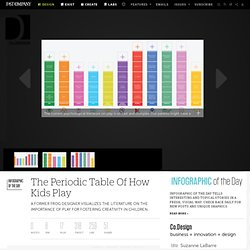 The Periodic Table Of How Kids Play