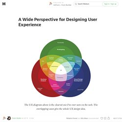 A Wide Perspective for Designing User Experience — JotForm — Form Builder