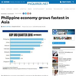 Philippine economy grows fastest in Asia