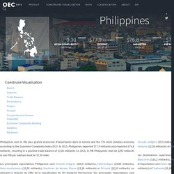 OEC - Philippines (PHL) Export, Importer, et Trade Partners