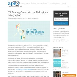 ITIL Testing Centers in the Philippines (Infographic) - APEX