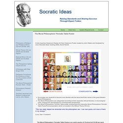 Moral Philosophers' Periodic Table poster: Classroom resources and educational media from Socratic Ideas