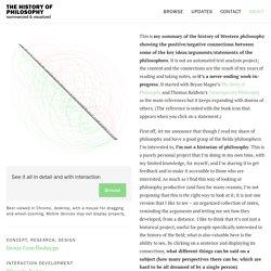 The History of Philosophy - Summarized & Visualized