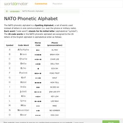 NATO Phonetic Alphabet (Alpha, Bravo Charlie, Delta...) - Worldometer