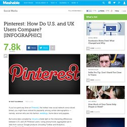 Pinterest: How Do U.S. and UK Users Compare? [INFOGRAPHIC]