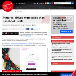 Pinterest drives more sales than Facebook: stats