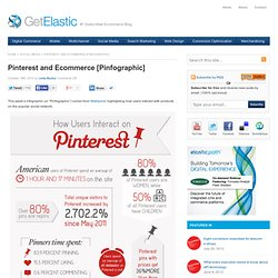Pinterest and Ecommerce [Pinfographic]