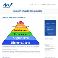 Pirámide del engagement es los Social Media - Mercadeo y Negocios