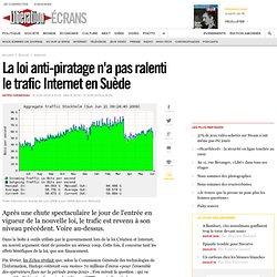 La loi anti-piratage n'a pas ralenti le trafic Internet en