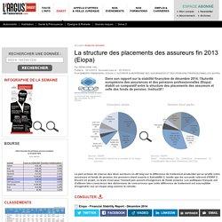 La structure des placements des assureurs fin 2013 (Eiopa) – Digest argusdelassurance.com