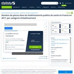Places dans les établissements publics de santé France 2017