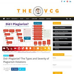Did I Plagiarize? The Types and Severity of Plagiarism Violations
