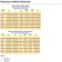 Planetary Orbital Elements