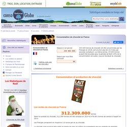 Planetoscope - Statistiques : Consommation de chocolat en France