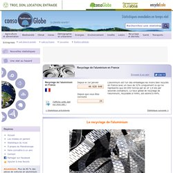 Statistiques : Recyclage de l'aluminium en France