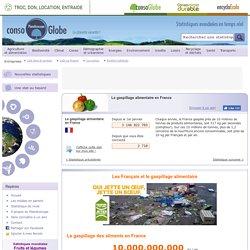Le gaspillage d'aliments jetés à la poubelle par les Français