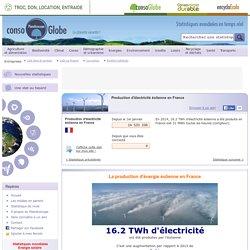 Production d'électricité éolienne en France