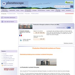 Production d'énergie nucléaire en France (en kWh)