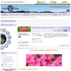 Achats de plantes et végétaux par les Français