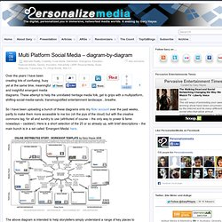 Multi Platform Social Media – diagram-by-diagram
