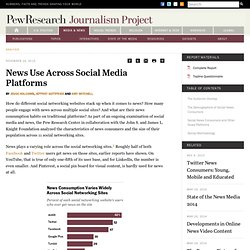 News Use Across Social Media Platforms