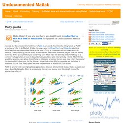Undocumented Matlab