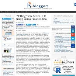 Plotting Time Series in R using Yahoo Finance data