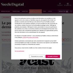 Le podcast explose en France selon le dernier baromètre d'Acast