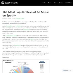 The Most Popular Keys of All Music on Spotify