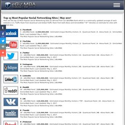 Top 20 Most Popular Social Networking Websitess