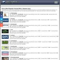Top 15 Most Popular Torrent Sites