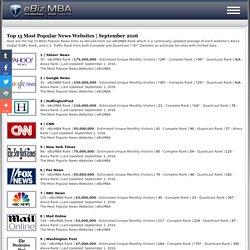 Top 15 Most Popular News Websites