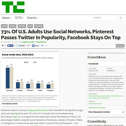 73% Of U.S. Adults Use Social Networks, Pinterest Passes Twitter In Popularity, Facebook Stays On Top