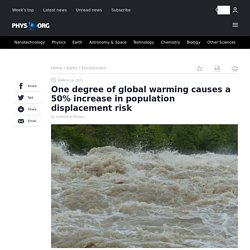 One degree of global warming causes a 50% increase in population displacement risk