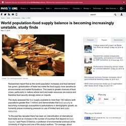 World population-food supply balance is becoming increasingly unstable, study finds