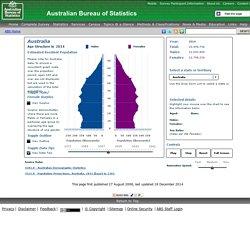 Population Pyramid - Australia