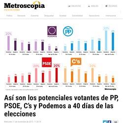 Así son los potenciales votantes de PP, PSOE, C's y Podemos a 40 días de las elecciones – Metroscopia
